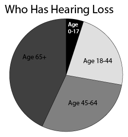 Who Has Hearing Loss